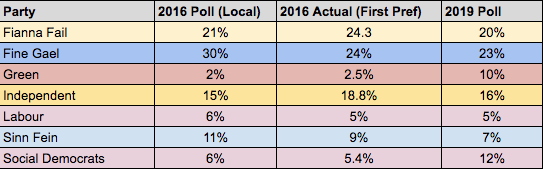 Galway West 2016 Election Polls